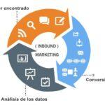 Inbound Marketing I