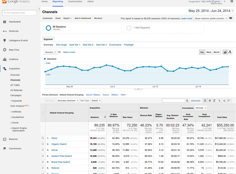 Beneficios de utilizar Google Analytics