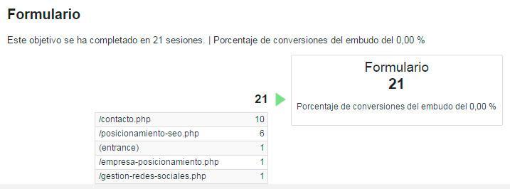 Cómo crear Objetivos en Google Analytics