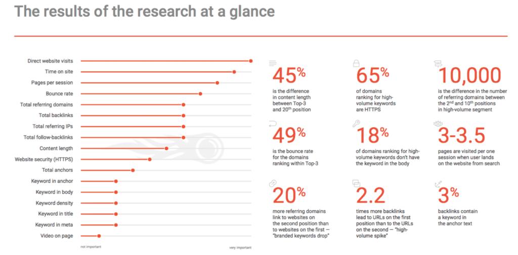 ranking factor más importantes de Google