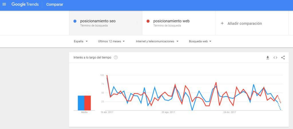 comparativa de términos google trends