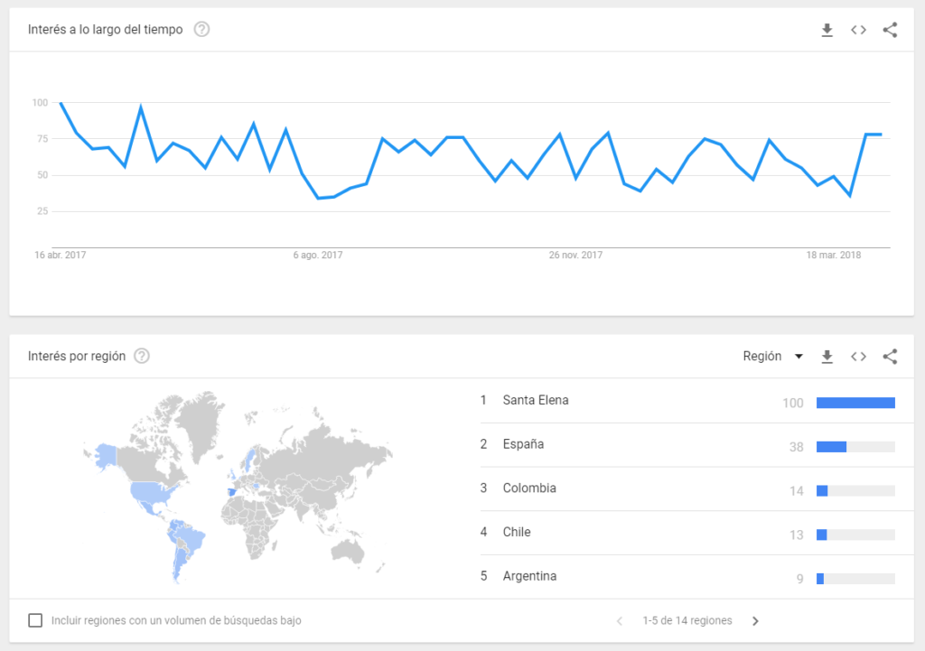 explorar temas google trends