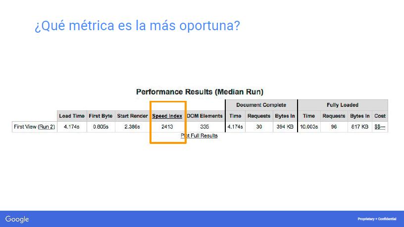 métrica de webpagetest.org