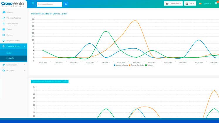 Cronoventa, un CRM para mejorar la productividad del equipo comercial