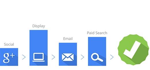 ¿Qué son los modelos de atribución en Google Ads?